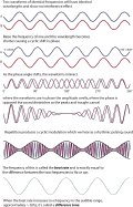 illustration of a sine wave
