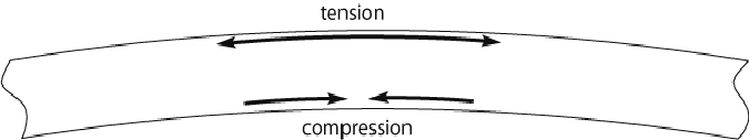 partial section of vibrating string